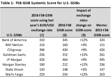 The Distortive Impact Of Movements In Eur Usd Exchange Rate 2016 Gsib Essment Is Shown Table 1 Column Shows