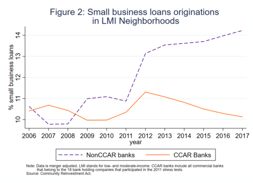 Small business loan originations in LMI neighborhoods