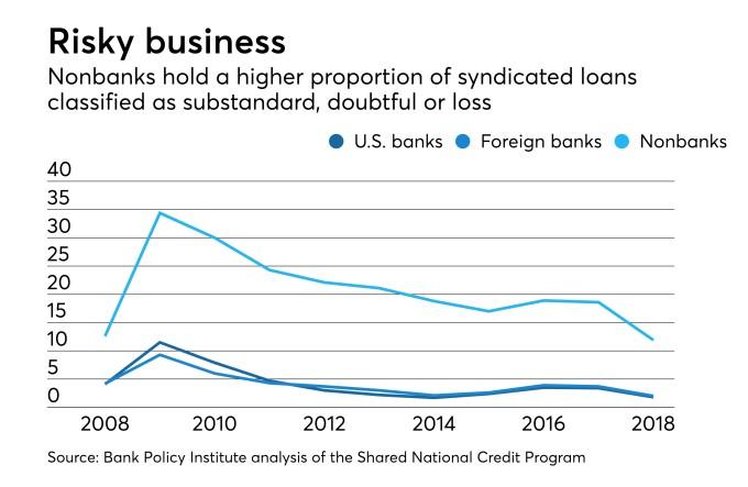Regulators Warn Banks on Leveraged Loans, But Data Doesn't Back Them Up