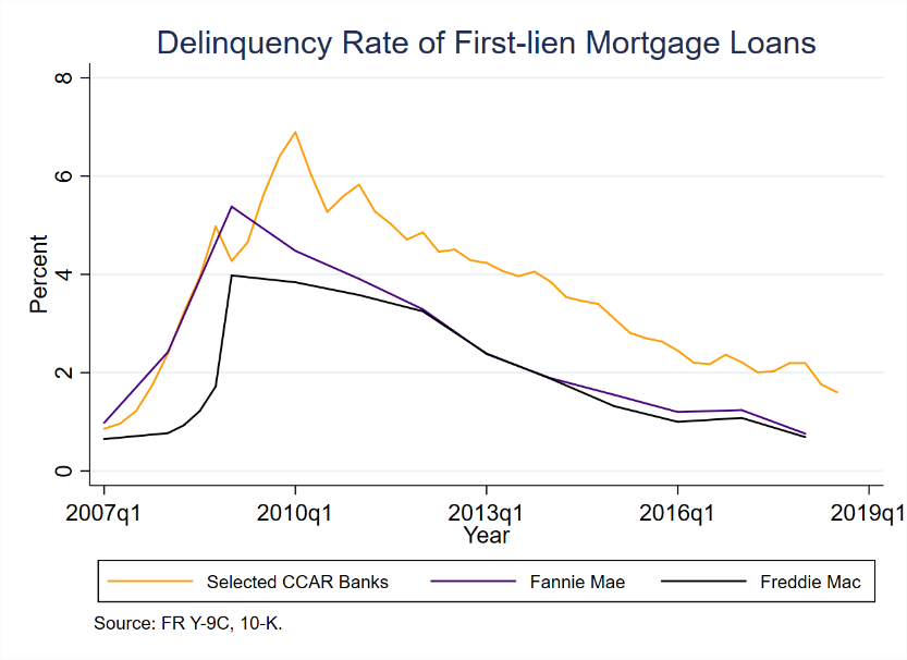 Delinquency Rate of First-lien Mortgage Loans
