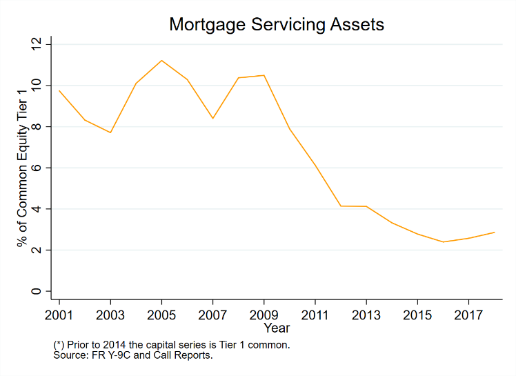 Mortgage Servicing Assets