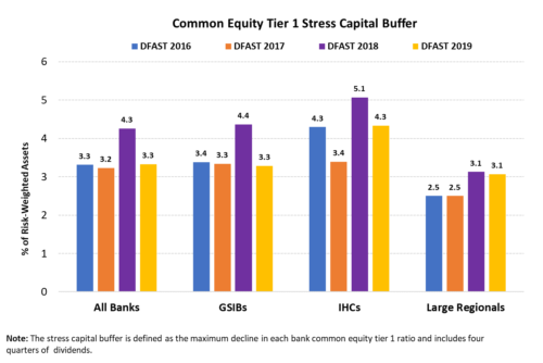 Common Equity Tier 1 Stress Capital Buffer