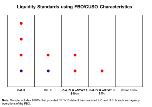 Liquidity Standards Using FBO-CUSO Characteristics