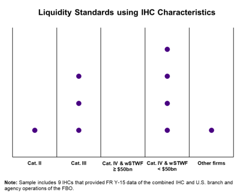Liquidity Standards Using IHC Characteristics