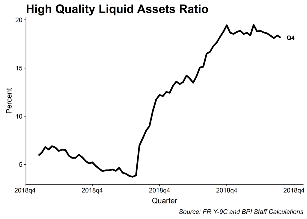 High Quality Liquid Assets Ratio