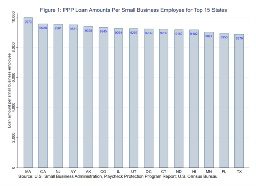 Figure 1: PPP Loan Amounts Per Small Business employee for Top 15 States
