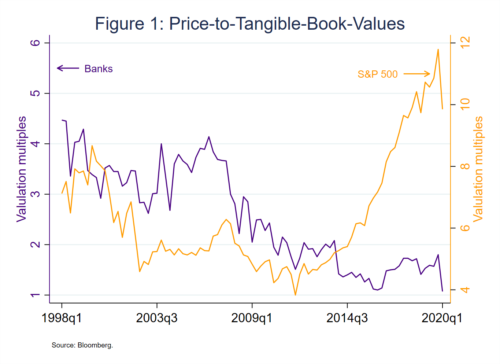 Figure 1 Price-to-tangible-book-values