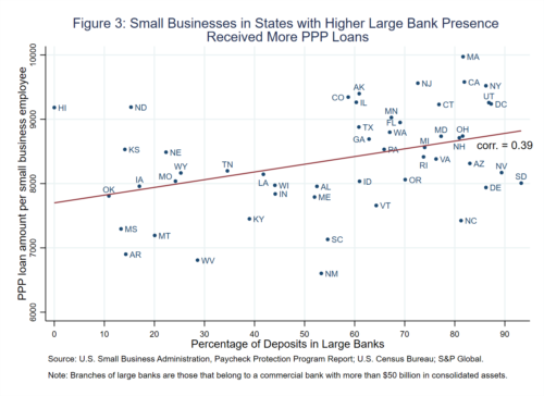 Figure 3: Small Businesses in States with Higher Large Bank Presence Received More PPP Loans