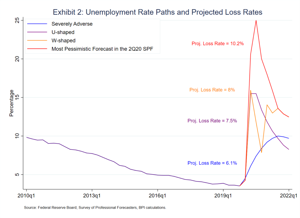 Exhibit 2 - Unemployment Rate Paths and Projected Loss Rates