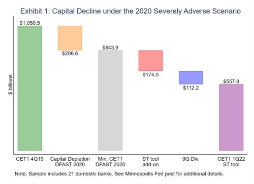 Graph showing Capital Decline Under the 2020 Severely Adverse Scenario