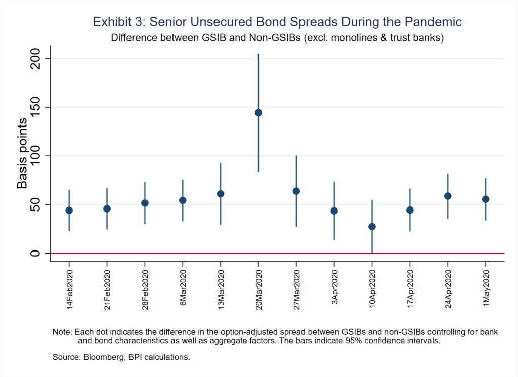 Exhibit 3: Senior Unsecured Bond Spreads During the Pandemic