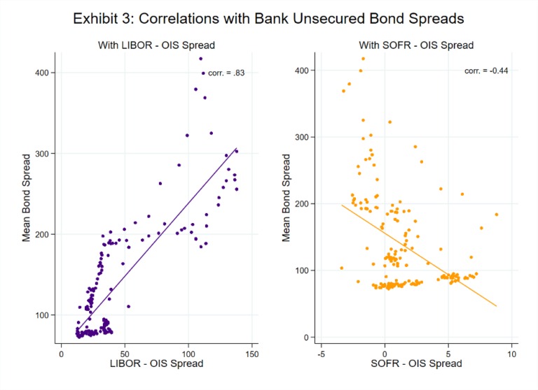 Exhibit 3: Correlations with Bank Unsecured Bond Spreads
