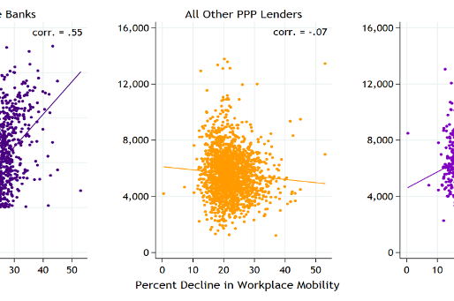 Graph showing PPP Loan Volume per Employee versus Economic Disruption in Counties