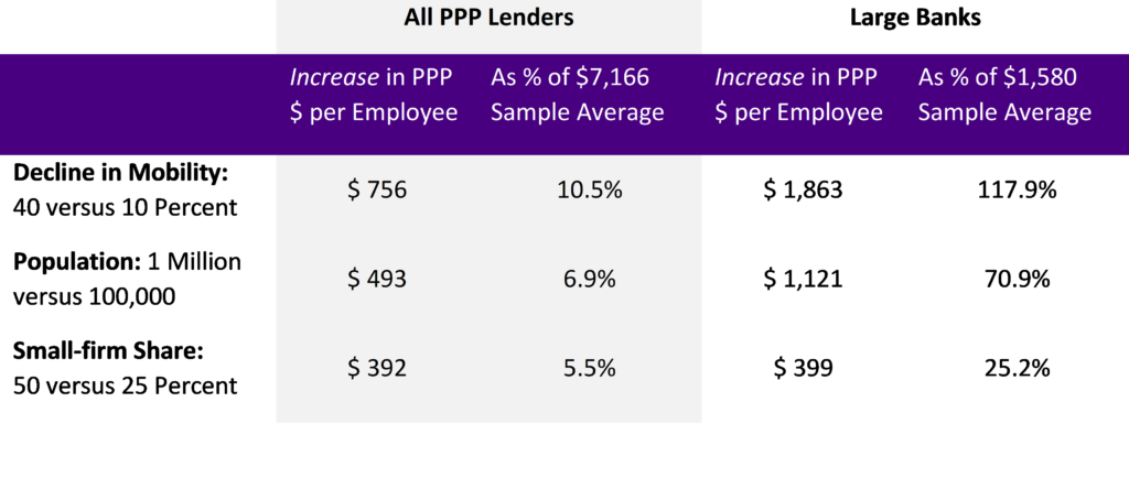 Table 1: Estimated Relationships to PPP Dollars-per-Employee