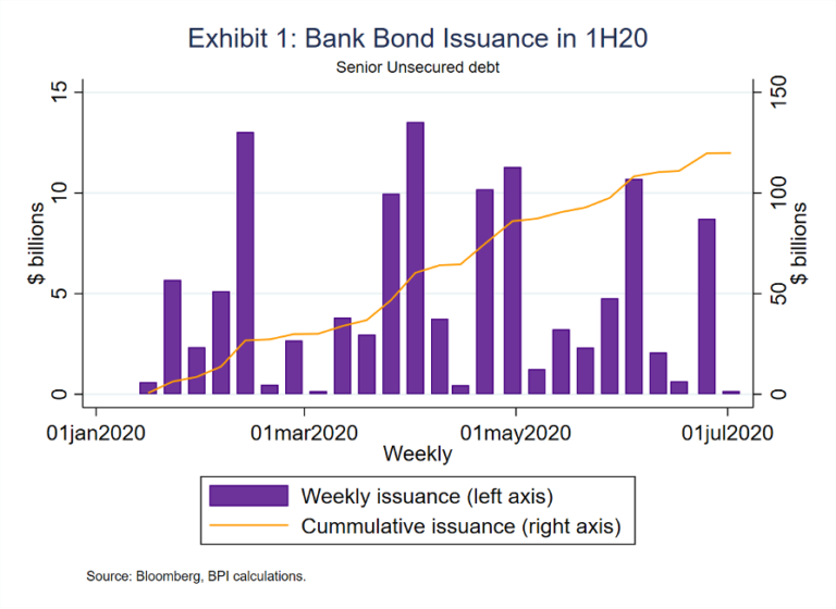 Exhibit 1: Bank Bond Issuance in 1H20