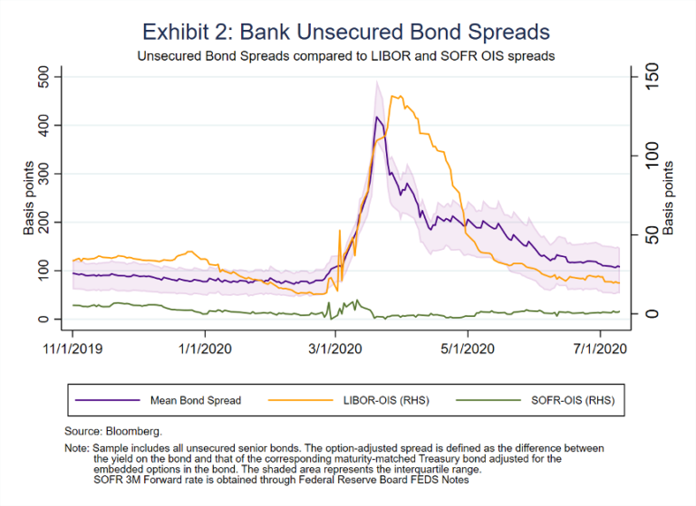 Exhibit 2: Bank Unsecured Bond Spreads