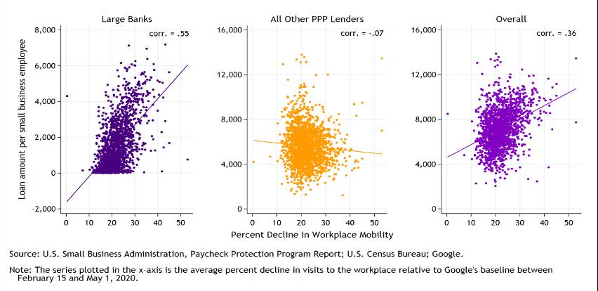Figure 1: PPP Loan Volume per Employee versus Economic Disruption in Counties