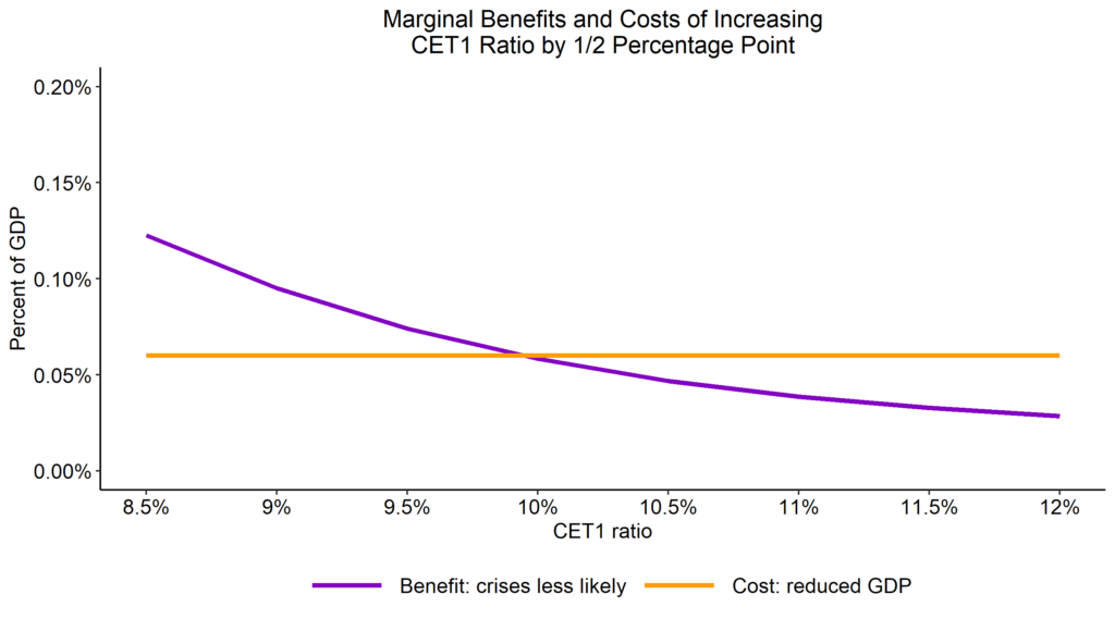 Marginal Benefits and Cots of Increasing CET1 Ratio by 1/2 Percentage Point