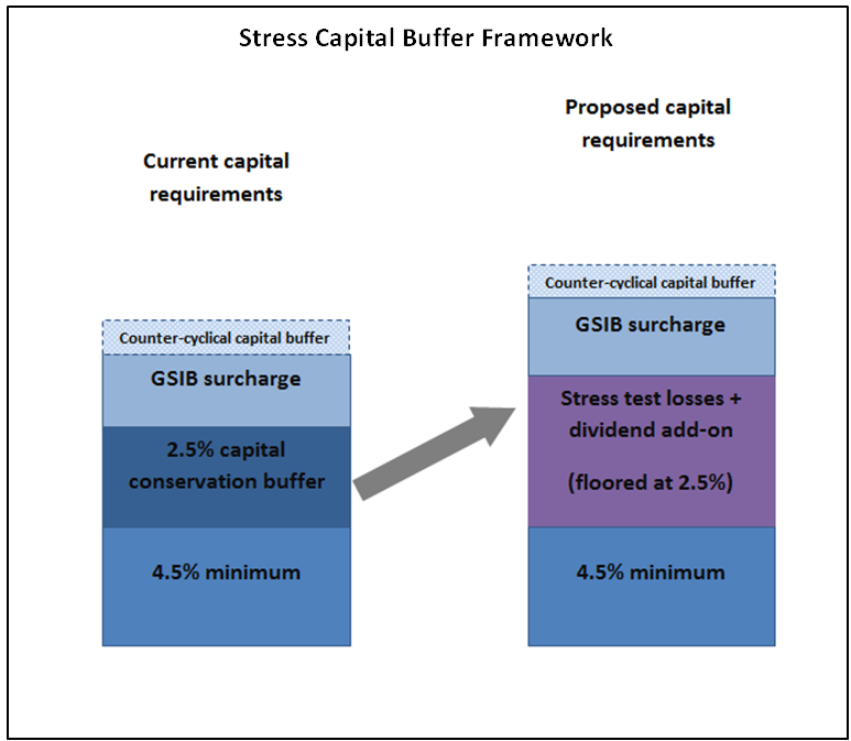 image of Stress Capital Buffer Framework