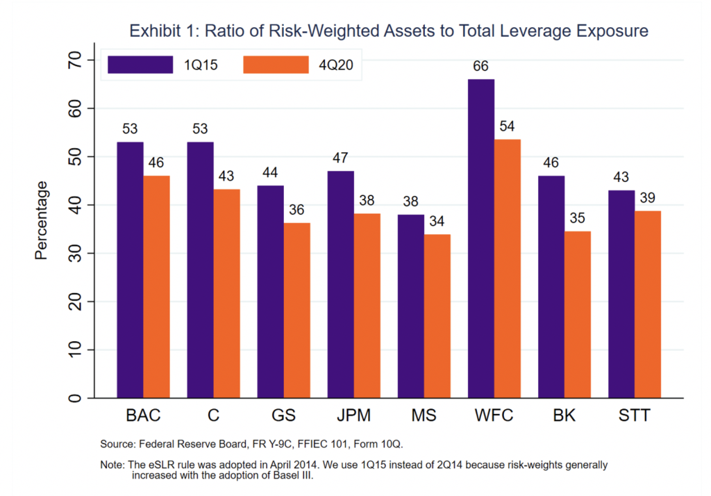 Exhibit 1 graph Regulators Need To Revisit the Calibration of Leverage Ratios