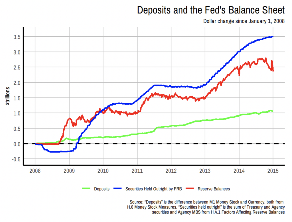 Image of Graph of Deposits and the Feds Balance Sheet