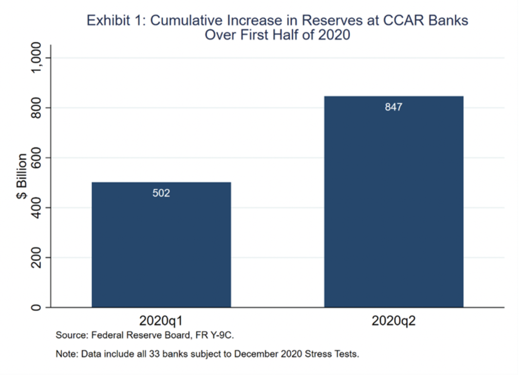 Image of bar graph chart of Exhibit 1 Cumulative Increase in Reserves at CCAR Banks Over First Half of 2020
