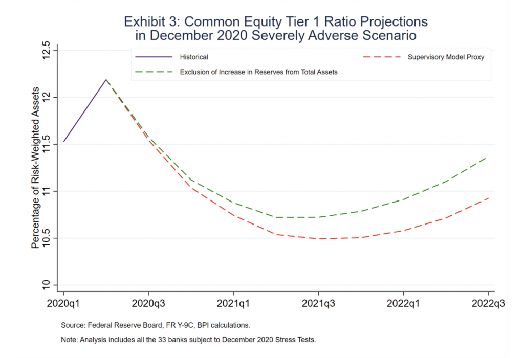 image of graph chart of Exhibit 3 Common Equity Tier 1 Ration Projections in December 2020 Severely Adverse Scenario