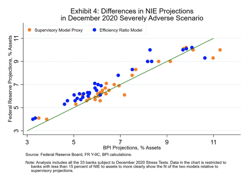 image of graph Exhibit 4 Differences in NIE Projections in December 2020 Severely Adverse Scenario