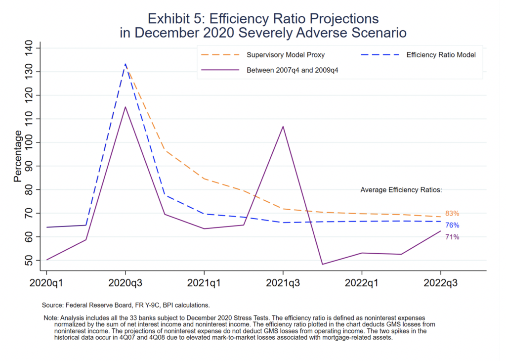 image of graph Exhibit 5 Efficiency Ratio Projections in December 2020 Severely Adverse Scenario