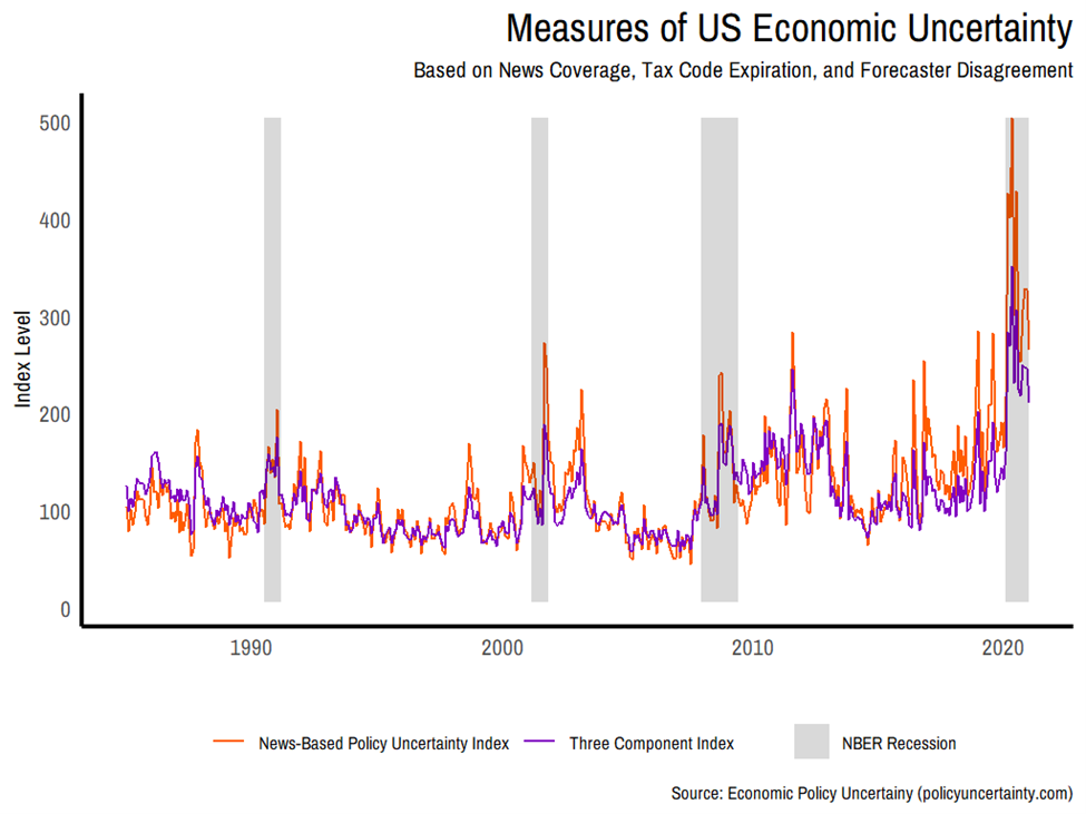 Measures of US Economic Uncertainty