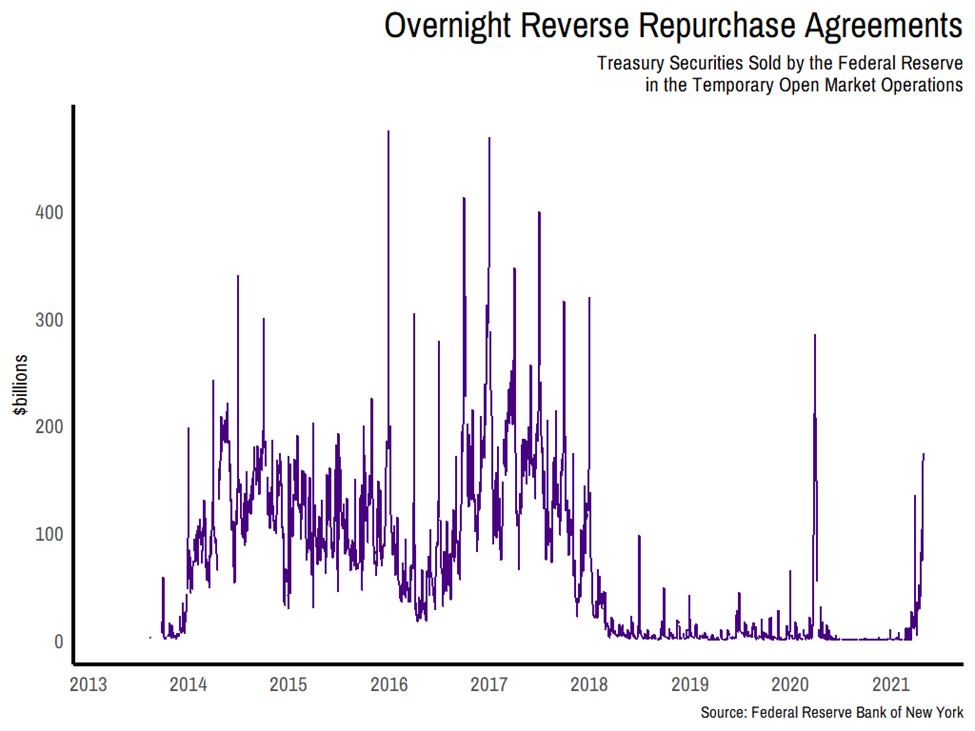 Overnight Reverse Repurchase Agreements