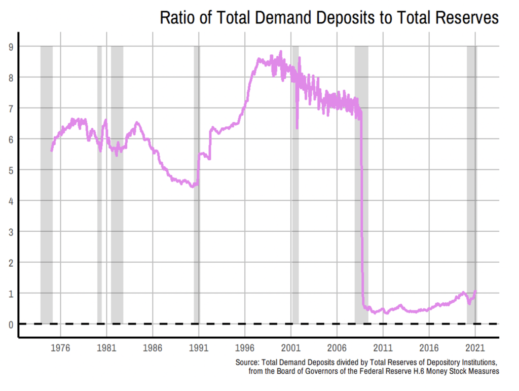 Image of Graph of ratio of total demand deposits to total reserves