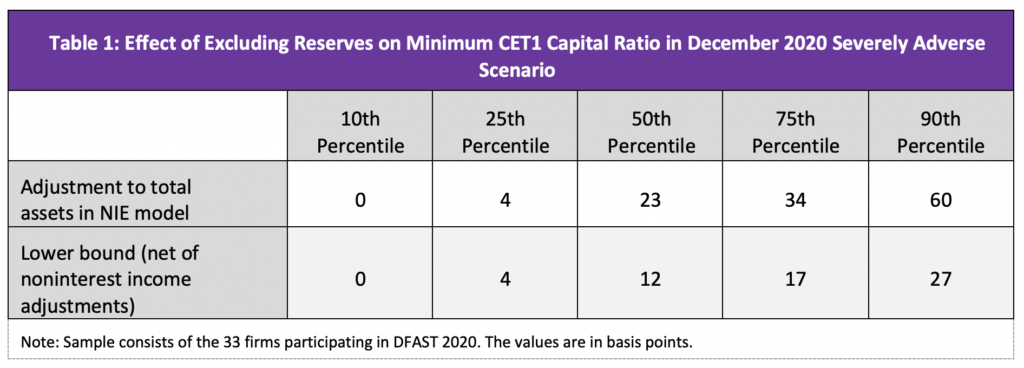 image of table 1 Effect of Excluding Reserves on Minimum CET1 Capital Ration in December 2020 Severely Adverse Scenario