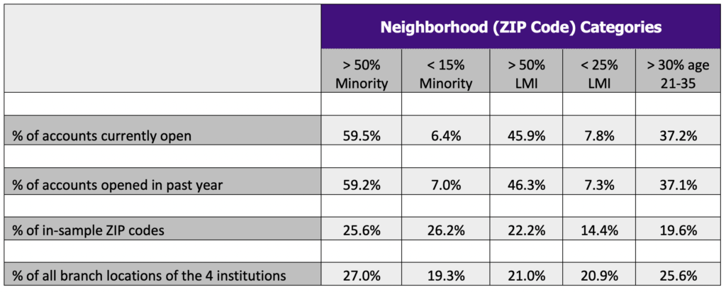 Table 1: Share of Account Openings by Neighborhood Category, Relative to Benchmarks
