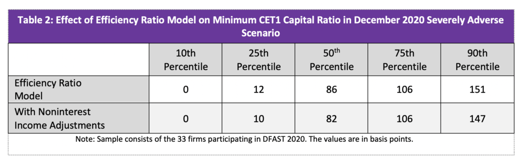 image of table 2 Effect of Excluding Reserves on Minimum CET1 Capital Ration in December 2020 Severely Adverse Scenario