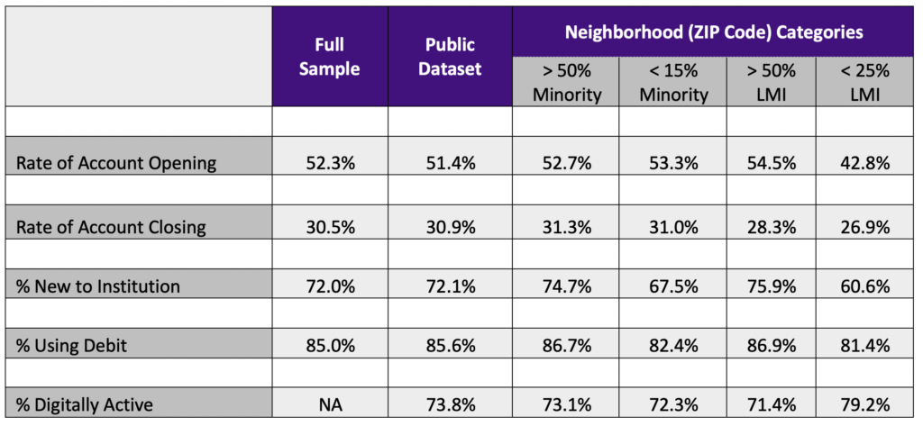 Table 2: Other Take-up and Usage Statistics by Neighborhood Category