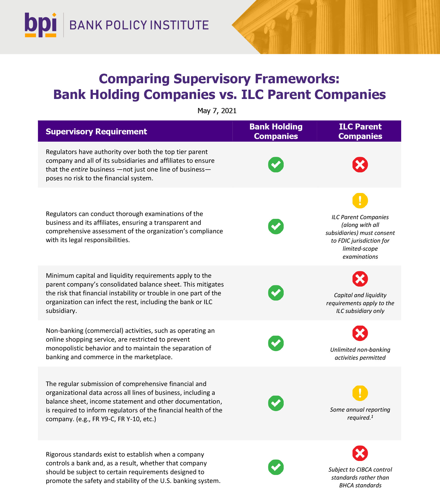 Image of Table for Comparing Supervisory Frameworks BHCs vs ILC Parent Companies