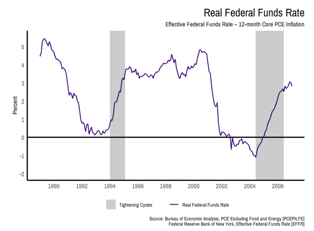 image of Real Federal Funds Rate graph