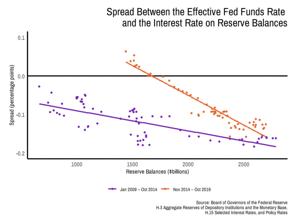 image of Real Federal Funds Rate and the Interest Rate graph