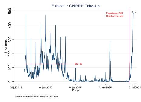 Exhibit 1 - ONRRP Take-up