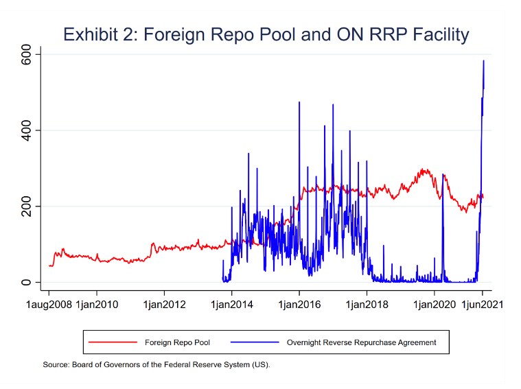 Exhibit 2 Foreign Repo Pool and ON RRP Facility