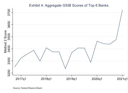 Exhibit 4 - Aggregate GSIB Scores of Top 6 Banks