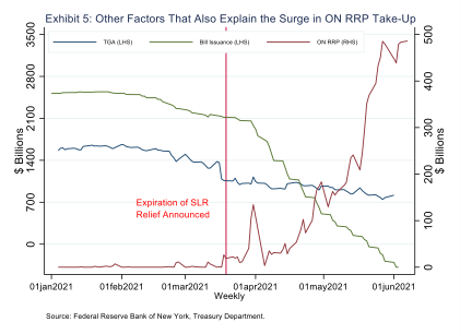 Exhibit 5 - Other Factors taht Also Explain the Surge in ON RRP Take-up