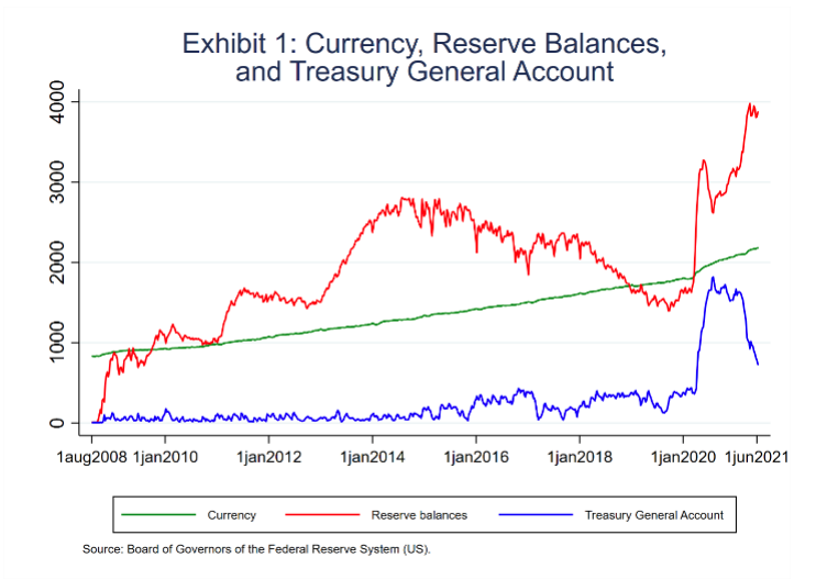 Exhibit 1 Currency Reserve Balances and Treasury General Account