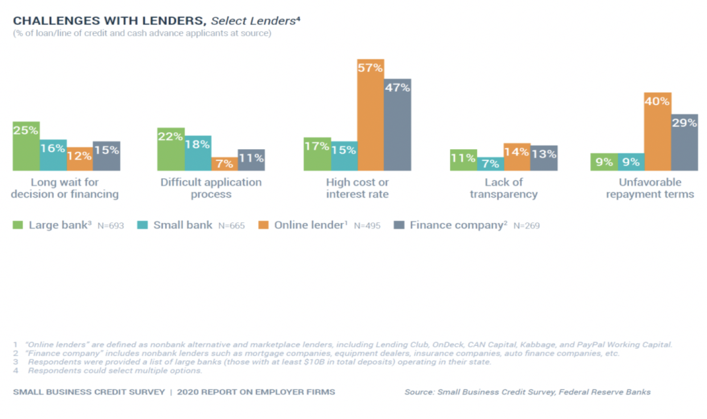 image showing percent of firms that faced difficulties in applying for credit during prior year, by lender type