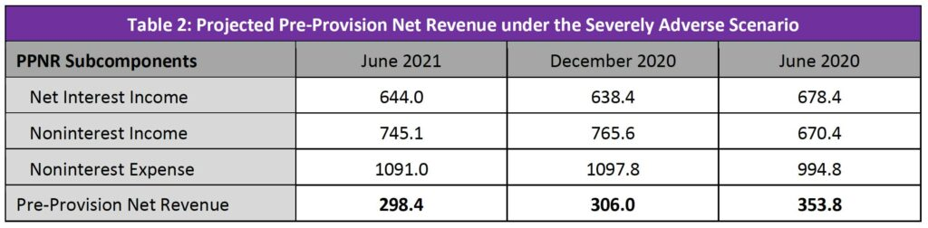 image of table 2 showing projected pre-provision net revenue under the severely adverse scenario