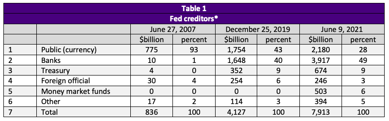Image of Table 1 showing Fed Creditors