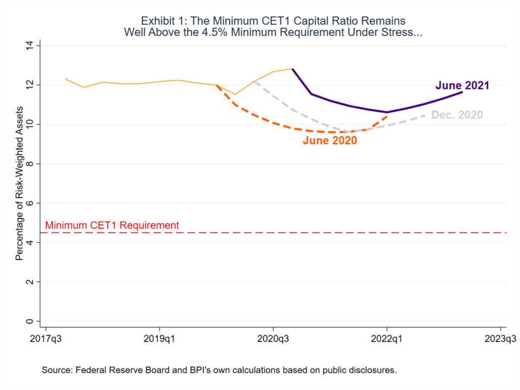image graph exhibit 1 showing the minimum CET1 Capital ratio remains well above the 4.5% minimum requirement