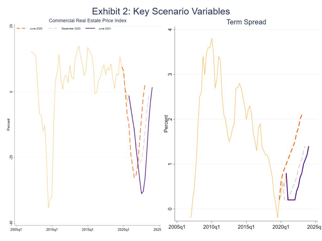 image graph exhibit 2 showing key scenario variables