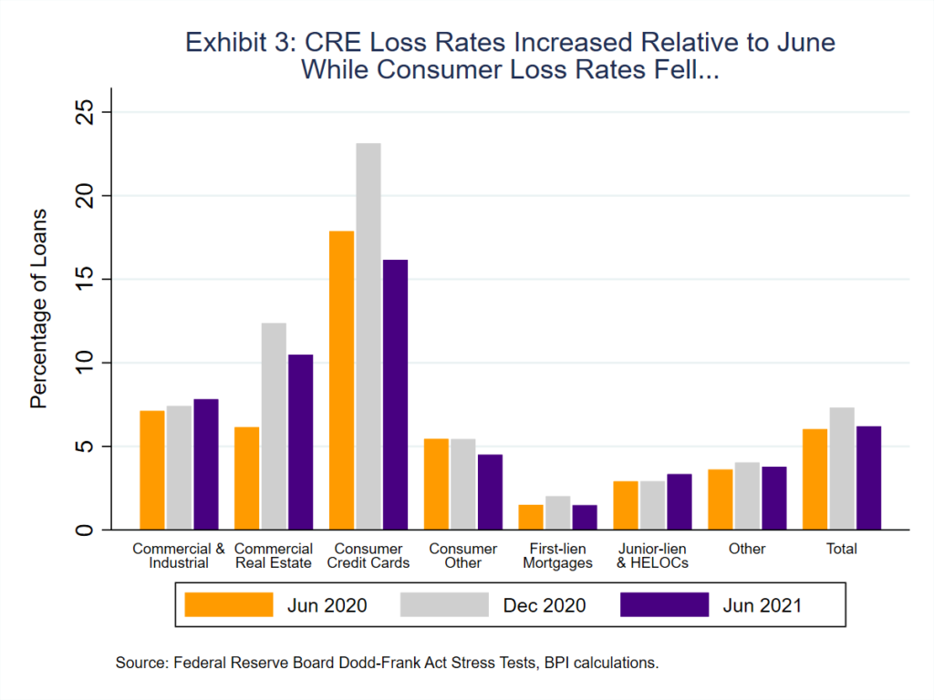 image graph showing are loss rates increased relative to June while consumer loss rates fell